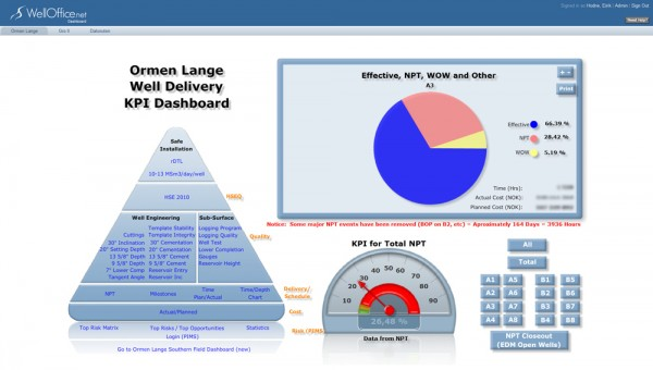 WellOffice.net™ Dashboard